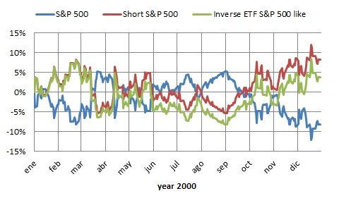 SP500 inverse year 2000