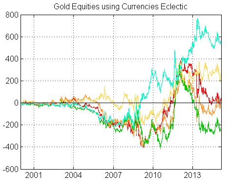 God equities using currencies eclectic