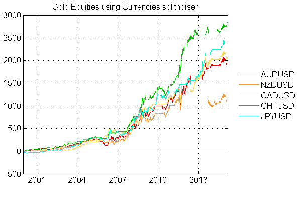 Gold Equities using Currencies splitnoiser