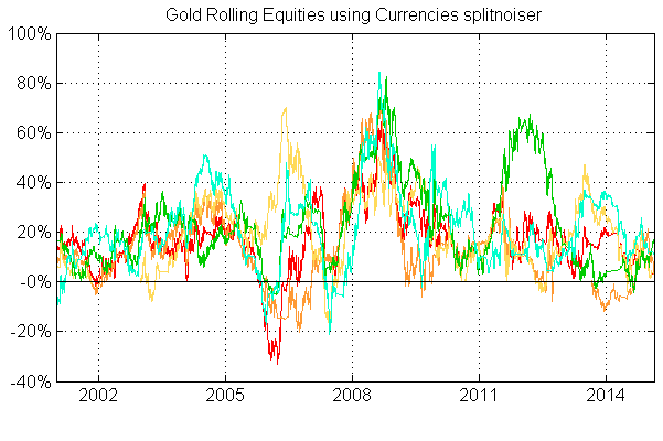 Gold Rolling Equities using Currencies splitnoiser