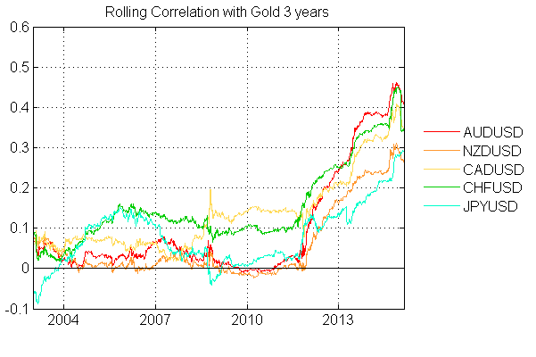 Rolling Correlation with Gold 3 years