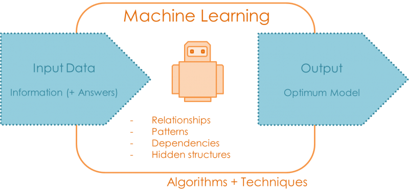 "Machine Learning Input Output. Robot uses algorithms and techniques with the information in the data (and some ""answers"") to find relationships and the optimum model."
