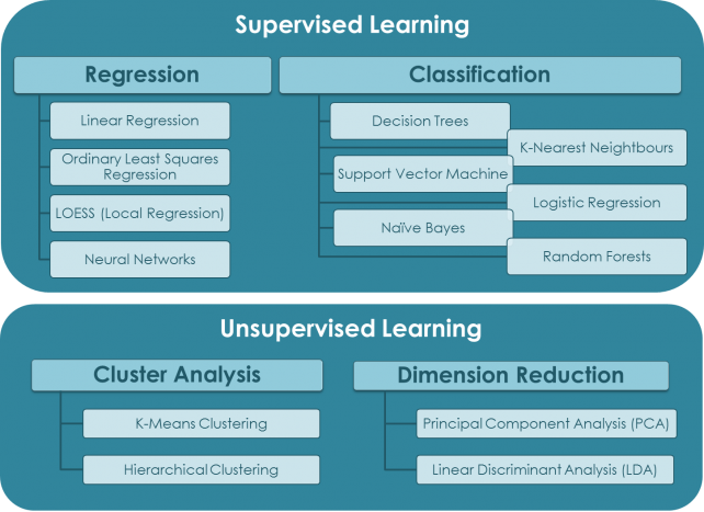 Machine Learning. Types of Learning Techniques. A Breakdown of the typical common Algorithms. Divided by Supervised vs Unsupervised Learning in Categories.