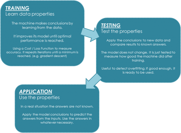 Machine Learning Stages. Train + Test + Application. Supervised problem types.