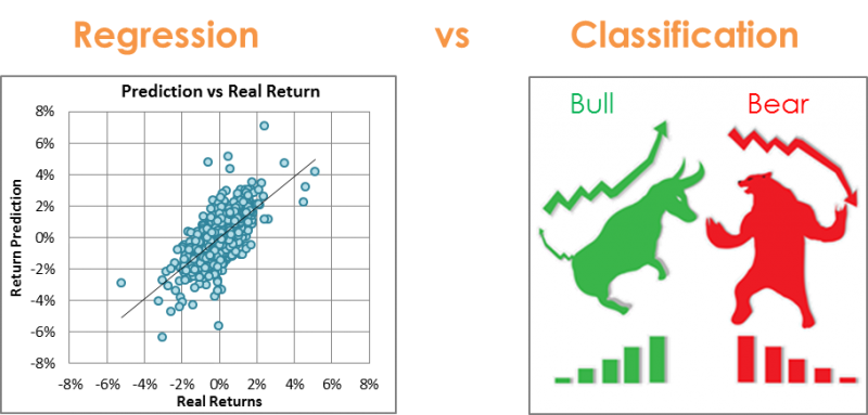 Machine Learning Types: Regression vs Classification using typical problems in finance as an example.