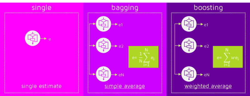 Single Bagging and Boosting Single estimate Simple average Weighted average Algorithm Comparison Versus