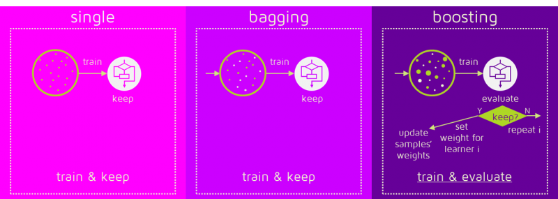 Single Bagging and Boosting Training stage Train and keep Train and evaluate Update sample weights Update learners weights Algorithm Comparison Versus