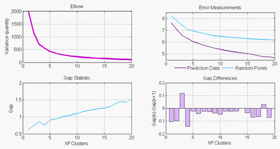Machine Learning: gap statistic with the elbow method to choose the optimal cluster number in clustering