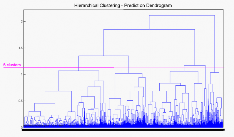 Machine Learning: Hierarchical clustering dendrogram