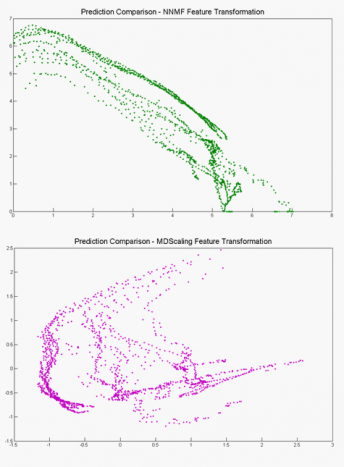 Machine Learning Feature Transformation: clustering, NNMF, Multidimensional Scaling