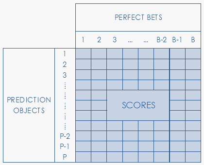Creating a Machine Learning problem: score matrix, comparing prediction to perfect bets