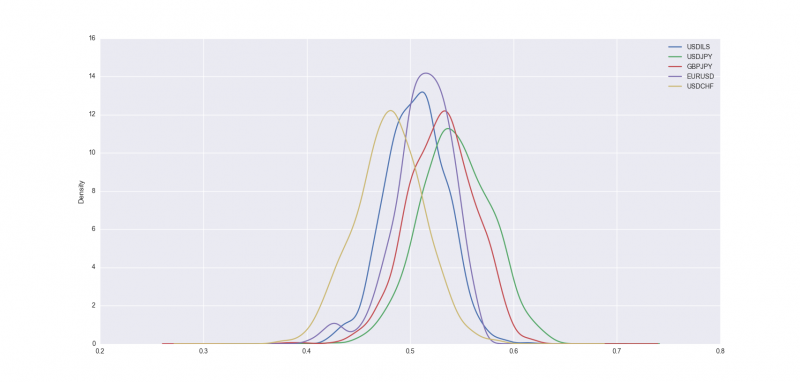 support vector machines predicting forex