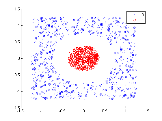 support vector machines 2d dataset diagram