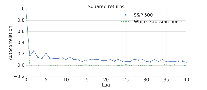 Autocorrelation function of the squared daily returns of the S&P 500 index
