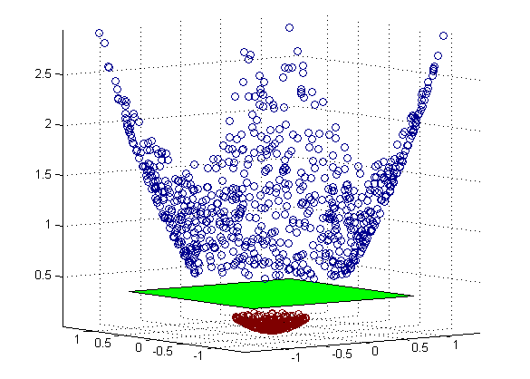 support vector machines 3d kernel diagram