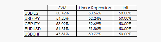 svm results on forex data