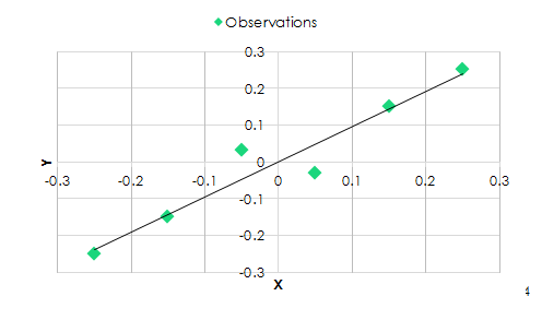 Principal component analysis | Quantdare