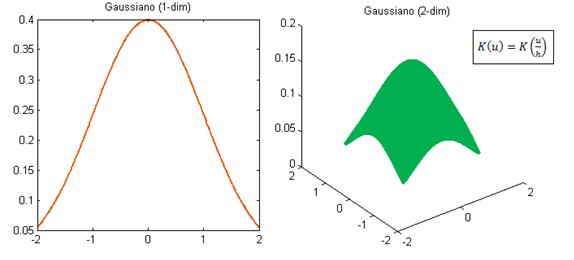 fun_gaussiano