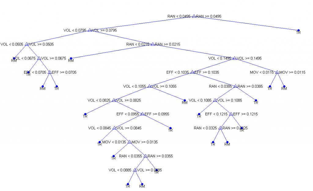 Decision Tree showing terminal points