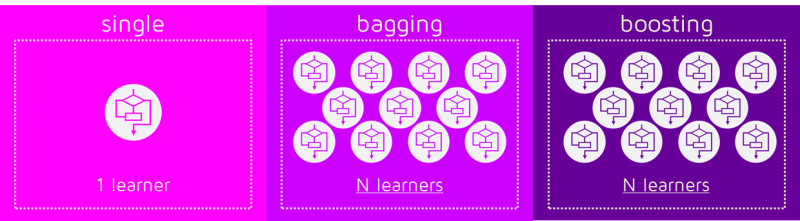 Single Bagging and Boosting 1 learner N learners From 1 to N Algorithm Comparison Versus