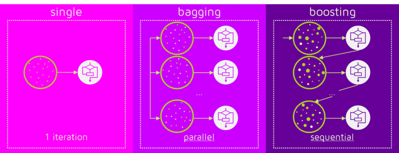 Single Bagging and Boosting Parallel Sequential Algorithm Comparison Versus