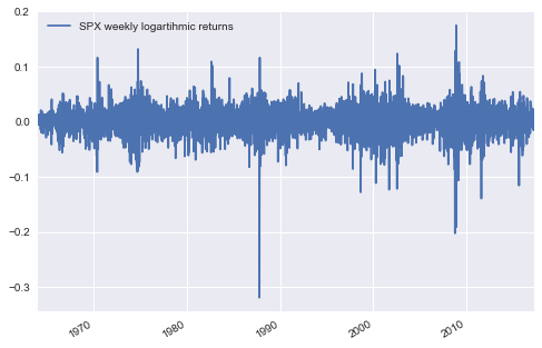 SPX weekly logarithmic returns