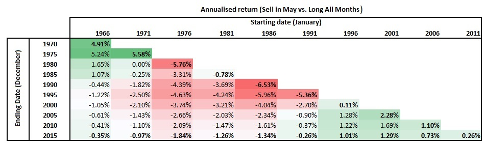 Annualised return