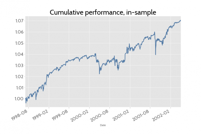 Cumulative performance, in-sample graph