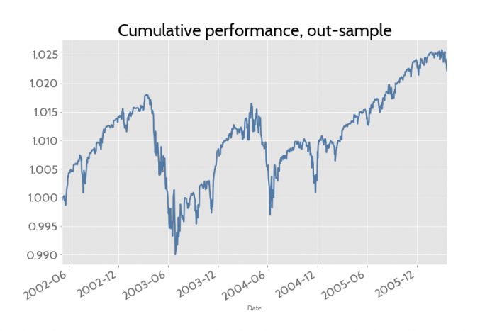 Cumulative performance, out-sample graph
