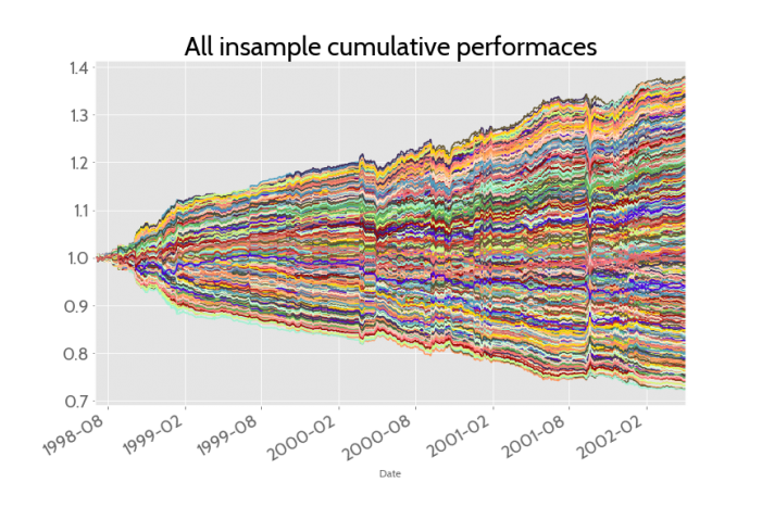 All insample cumulative performances graph