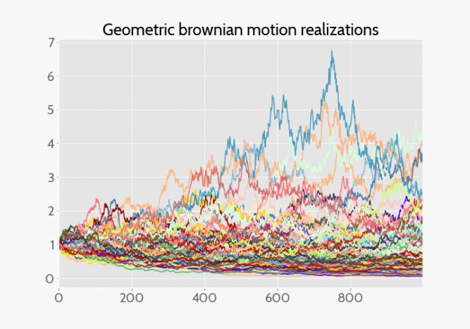 Geometric brownian, stochastic process