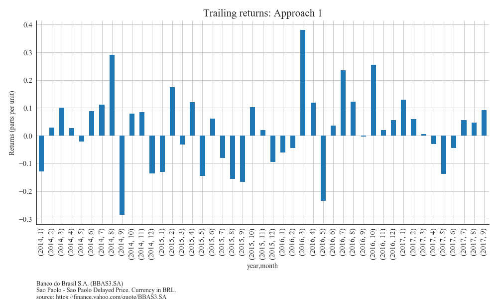 Trailing returns,first approach