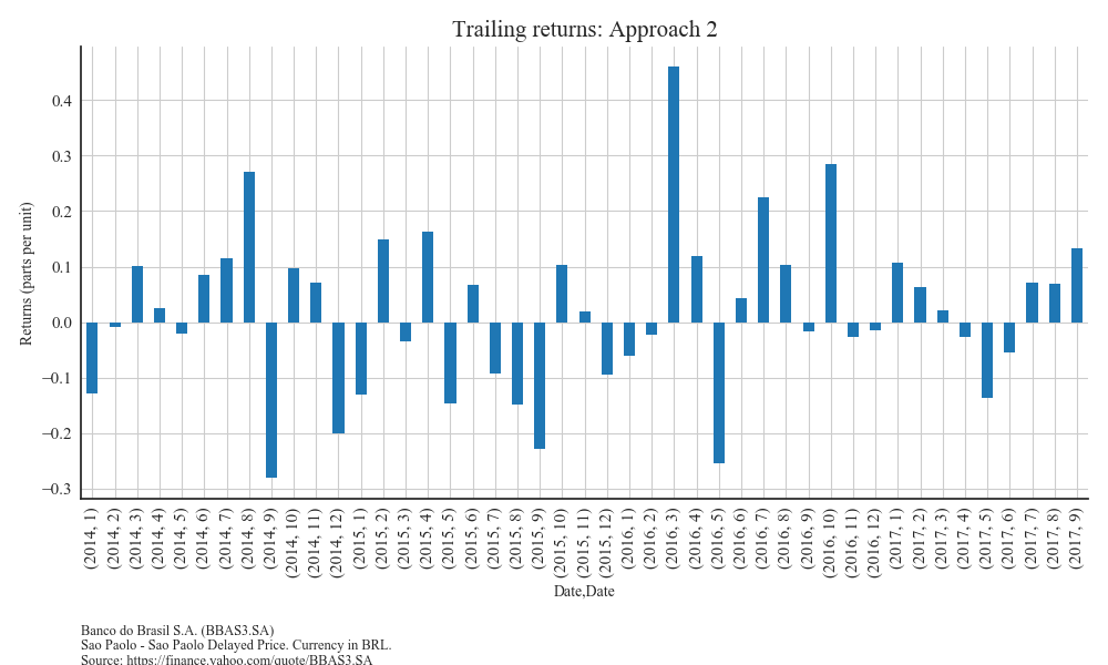 Trailing Returns, second approach