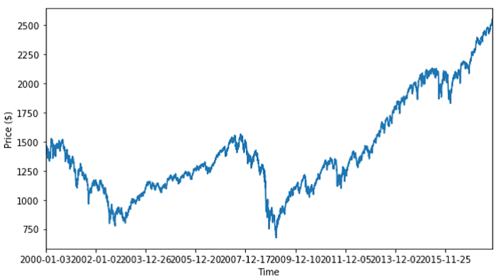 S&P 500 Close Price