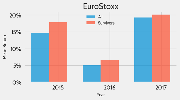 Mean performance of survivors and historical components of the EuroStoxx Index from 2015 to 2017