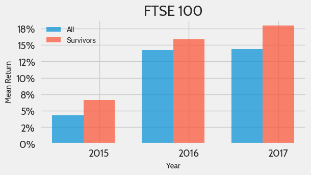 Mean performance of survivors and historical components of the FTSE 100 Index from 2015 to 2017