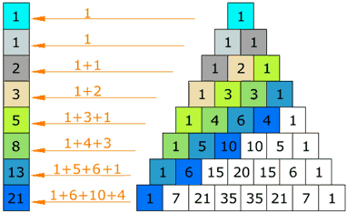 Pascal's triangle property relating to the Fibonacci numbers