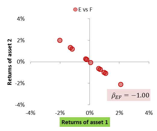 Scatter plot of financial return series to visualise relationship (perfect negative relationship).