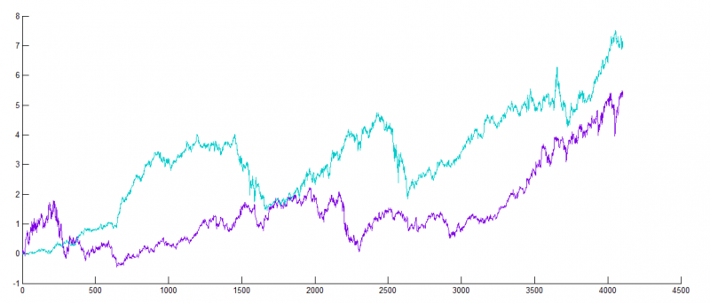 Time series: one is real and the other synthetic