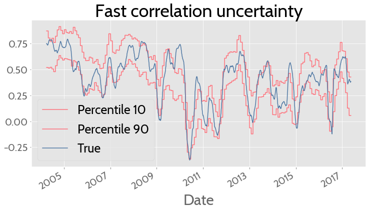 To be or not to be (correlated) | Quantdare