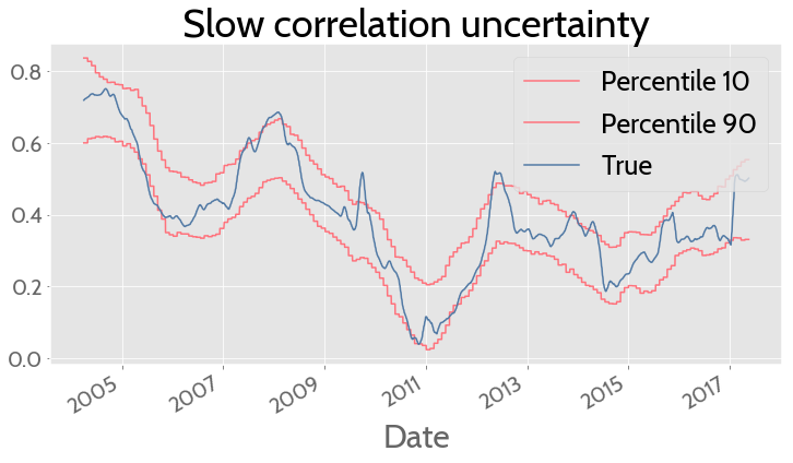 bayesian correlation slow