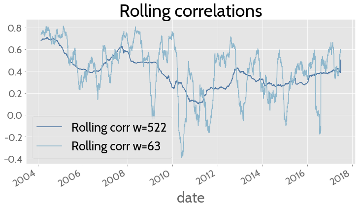 Correlation USD Gold