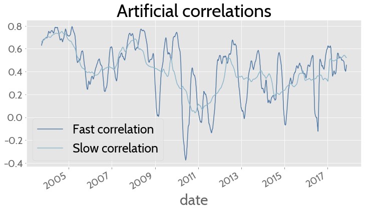 Dynamic correlations in finance