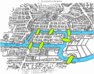 The seven bridges of the city of Königsberg (now Kaliningrad)
