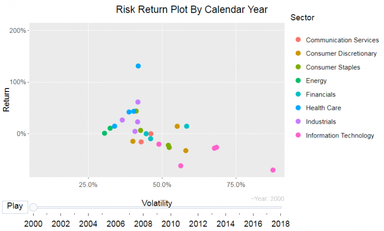 Risk return plot by calendar year