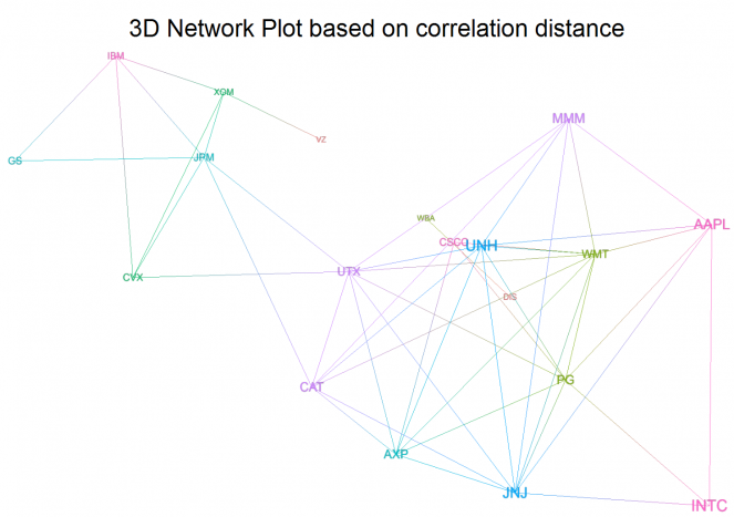 3D Network Plot based on correlation distance