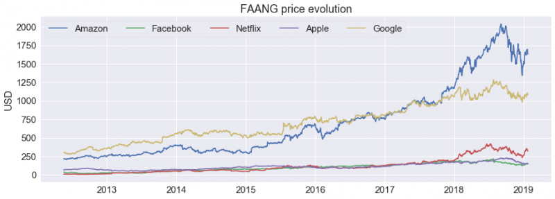 FAANG price, Amazon, Apple, Google, Netflix, Facebook