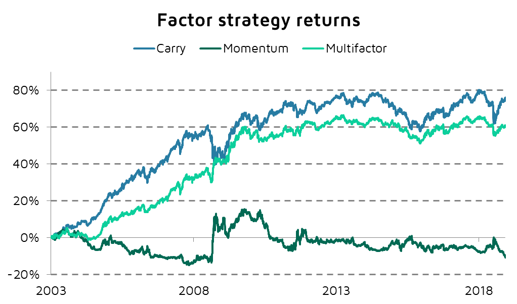 Multi factor strategy returns