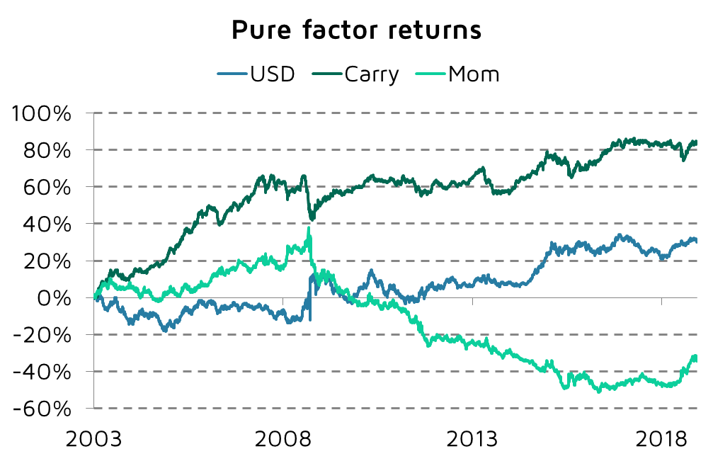 factor returns in currencies