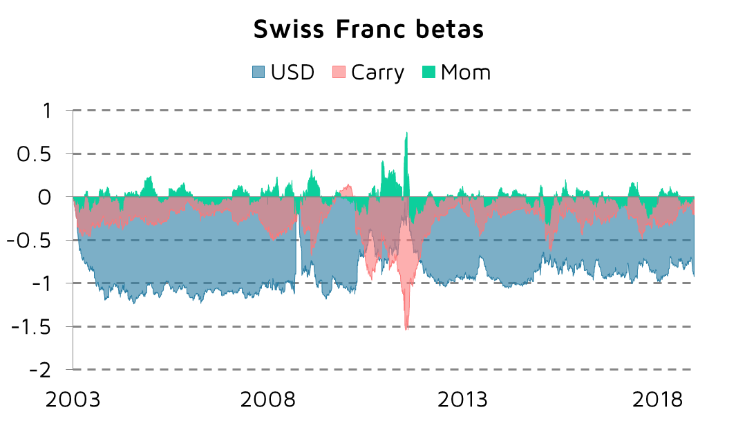 Factor betas Swiss Franc